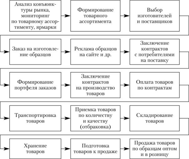 Статистика оплаты труда задачи с решениями лукашик сборник задач решения