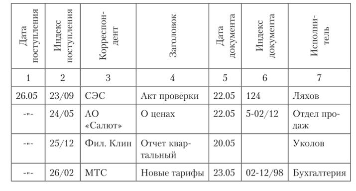 Регистрация входящей корреспонденции бухгалтерии как получить инн физическому лицу при регистрации ип