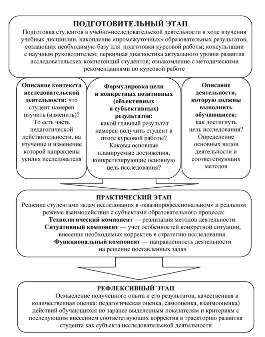 Курсовая работа этапы педагогического общения 8347