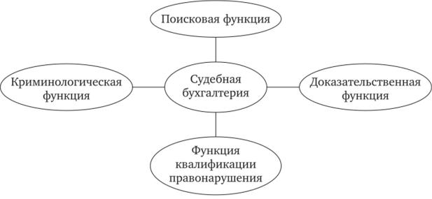 Правовая основа судебной бухгалтерии регистрация кассового аппарата ип в челябинске
