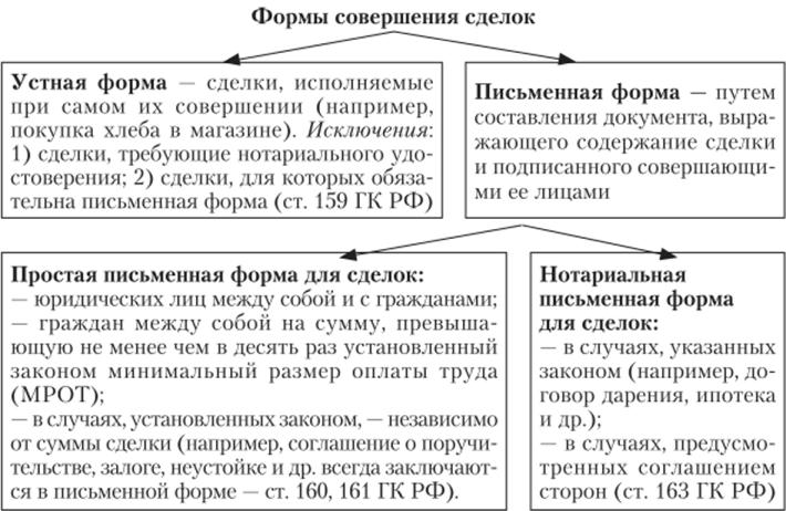 формы составления договора