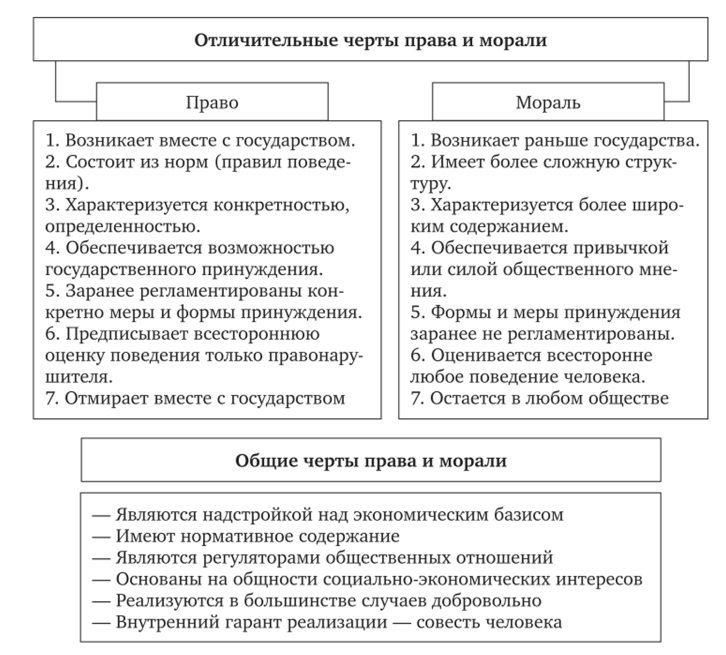 Как определить является ли норма диспозитивной или императивной