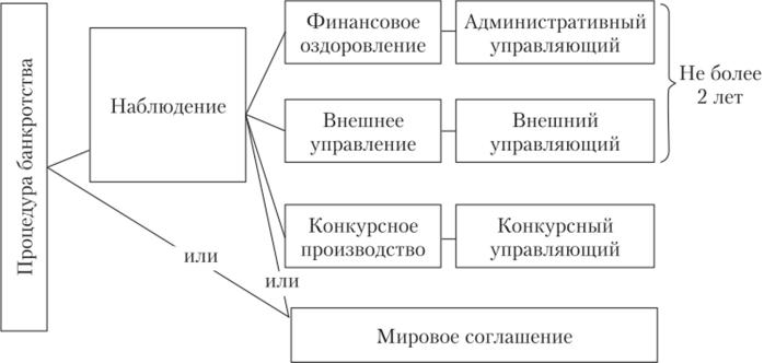 элементы банкротства