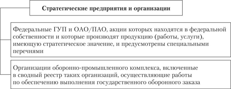 меры по предупреждению банкротства стратегических предприятий и организаций