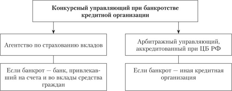 порядок признания кредитных организаций банкротами белинвестбанк кредит на квартиру