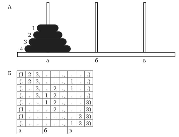 Процесс решения мыслительной задачи решите задачу составив пропорцию из 225