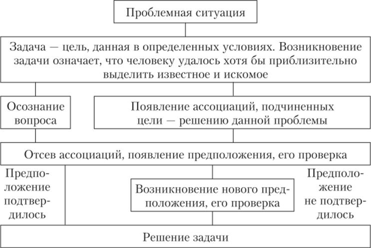 Этапы мыслительного решения задачи решение задач в excel 2010