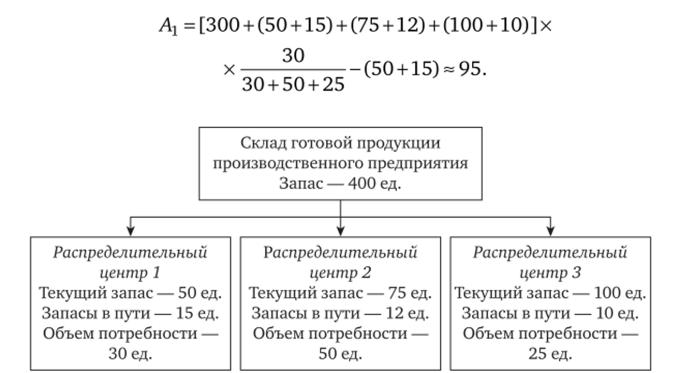 Примеры решения задачи по материальным запасам решение метод задач