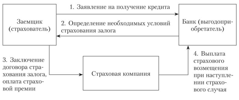 самара банк кредит без залога