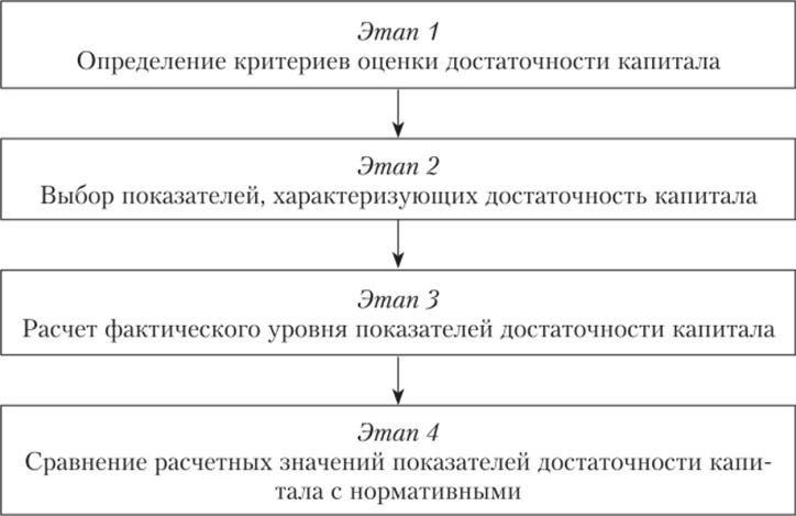 Учет собственного капитала в кредитной организации