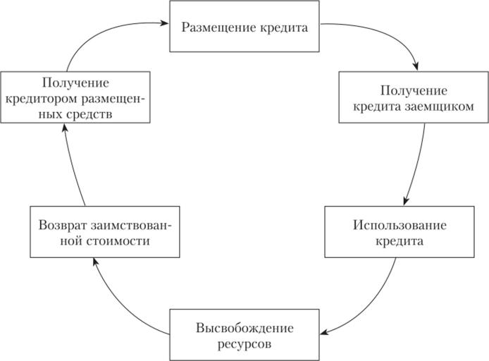 Кредит кредитор заемщик