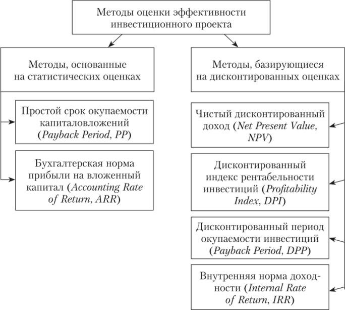 Задачи с решением оценка инвестиционного проекта решение задач егэ по теории вероятностей