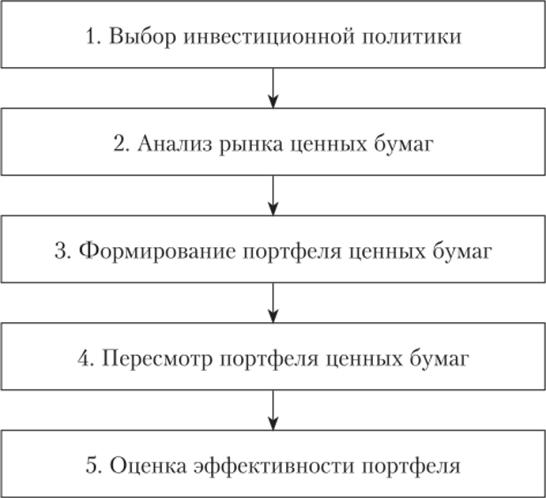 Принципы экономической оценки земель