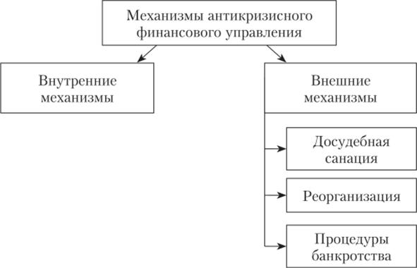 санация это процедура банкротства