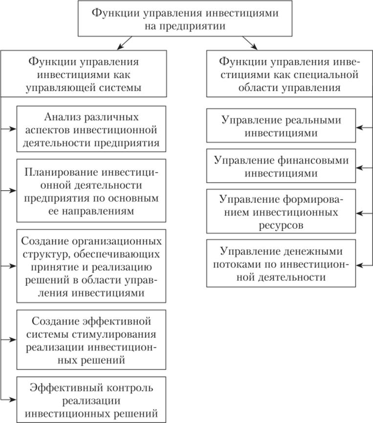 Финансирование предприятий и инвестиции решение задач квадратичные формы решение задач