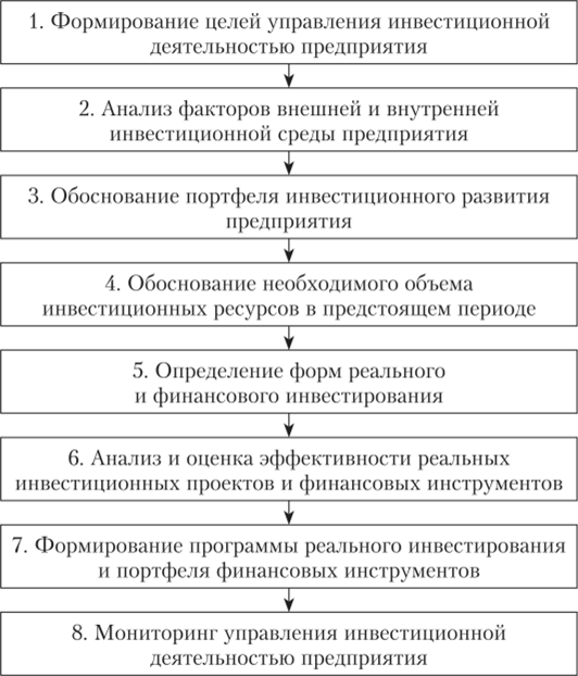 Решение задач по инвестициям предприятия решение задач 4 класса по математике перспектива