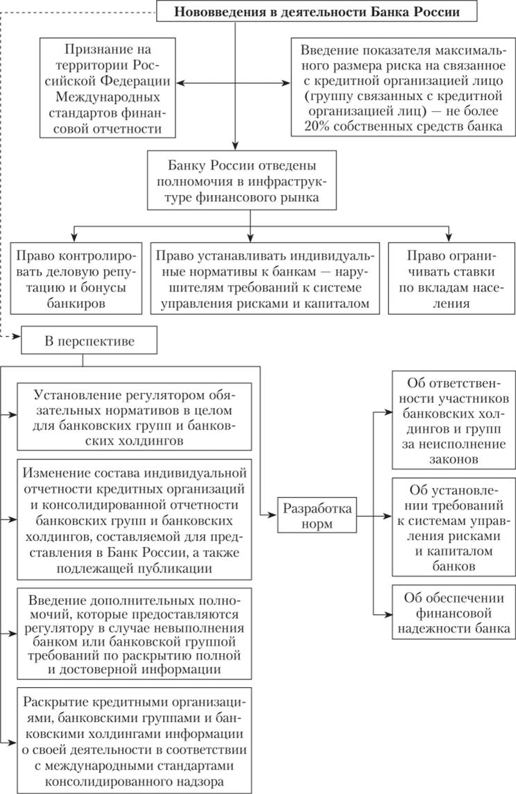 финансовый контроль банка россии кредитных организаций займ под птс в спб