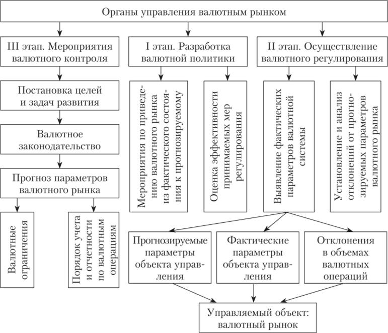 Иностранная валюта и валютные ценности могут быть предметом договора займа на территории Российской Федерации с соблюдением правил.