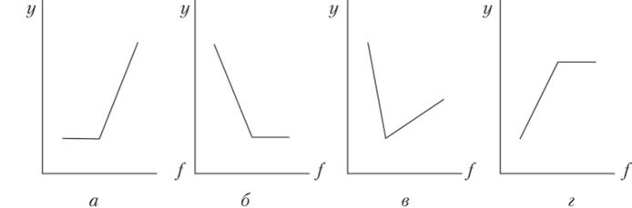 Решение задач на кондуктометрическое титрование решение задачи 22 из гиа по математике