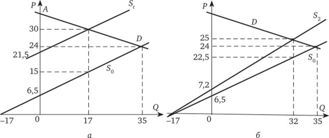 Равновесный объем решения задач решения задач из учебника кузнецова