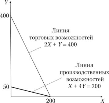 Кривая торговых возможностей задачи и решения электив 9 класс решение задач физика