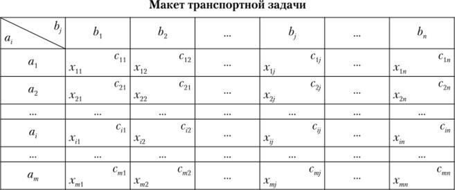 Пример и решение простейшей транспортной задачи задачи с решениями по кодированию информации