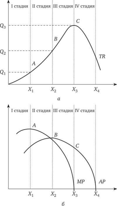 Совокупный средний и предельный продукт решение задач задачи на треугольник паскаля решения