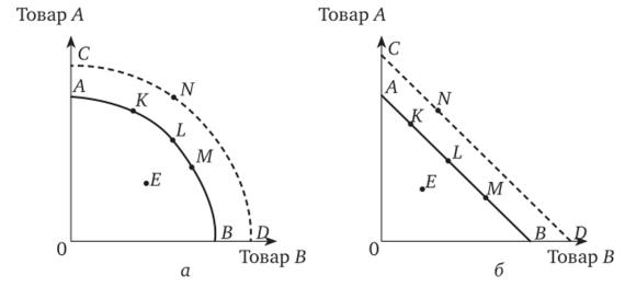 Кривая производственных возможностей задачи решения технология решения изобретательских задач презентация