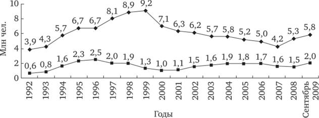 Динамика численности занятых