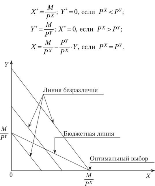Примеры решения задач по бюджетной линии задачи для самостоятельного решения по информатике