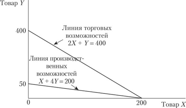 Решите графически задачу найдите экстремумы функции я задачи и решение задач на ндфл