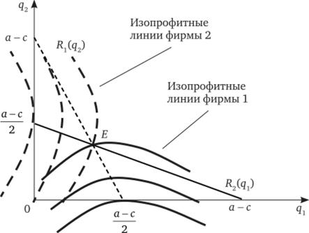 решение задач модель курно