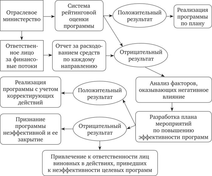 Методики оценки ресурсного обеспечения