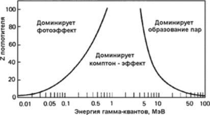 При попадании излучения на вещество выделяется ли электричество