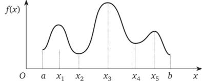 Решение задач на поиск экстремумов косой изгиб примеры решение задач