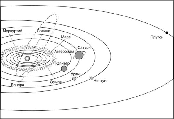 Строение солнечной системы схема фото 332