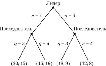 Задачи на модель штакельберга с решением c решение двойственной задачи