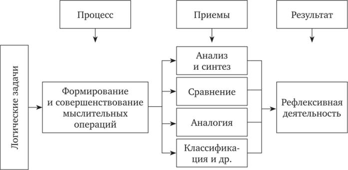 Операции мышления решение мыслительных задач метод наложения решение задачи