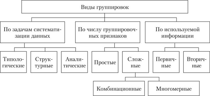 Решение задач группировка статистических данных решение задач по математике 1 2 класс