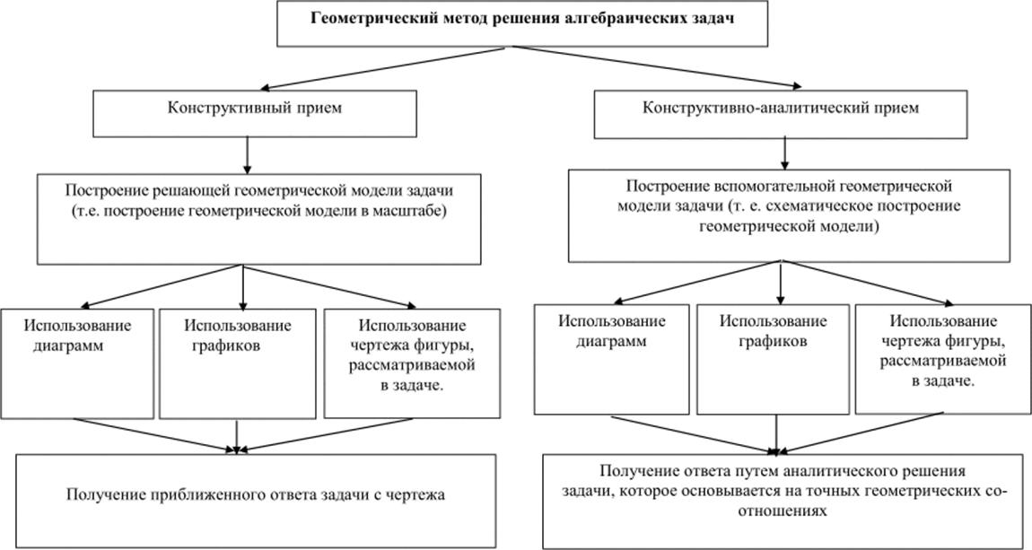 Сюжетные задачи и способы их решения кодирование графической информации 10 класс задачи с решением