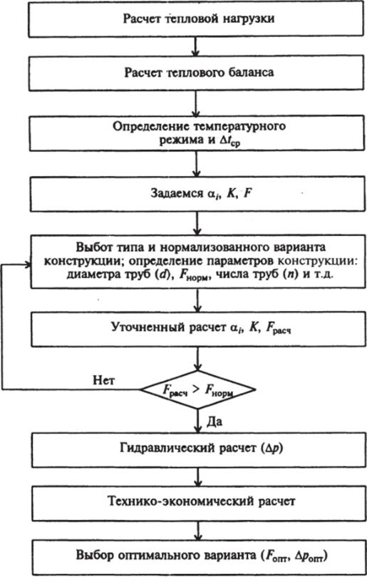 Расчет теплообменников с перегретым паром Кожухотрубный теплообменник Alfa Laval ViscoLine VLM 12x25/114-6 Обнинск