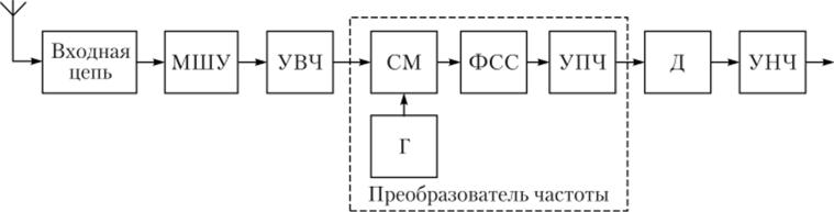Супергетеродинный передатчик теория