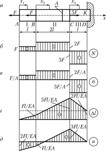 Построить эпюру перемещений примеры решения задач решение задачи 14 15 по алгебре