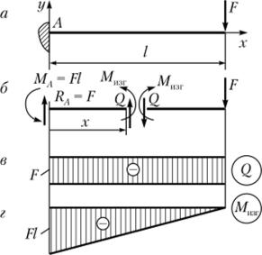 Сопротивление материала пример решения задачи решение задач по определению реакции опор балок