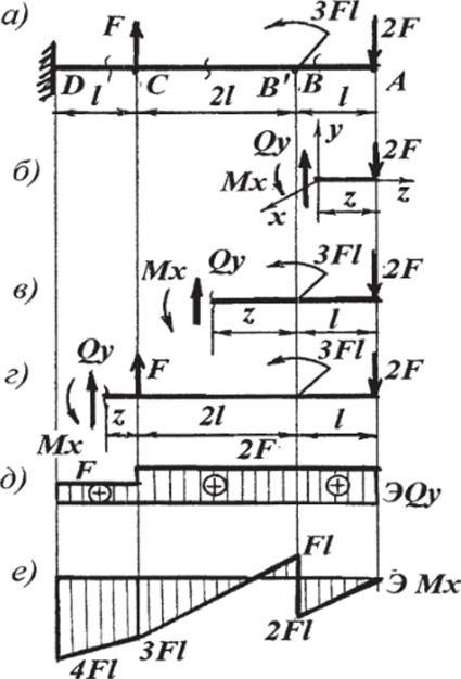 Эпюры балки для силовых внутренних построить факторов двухопорной