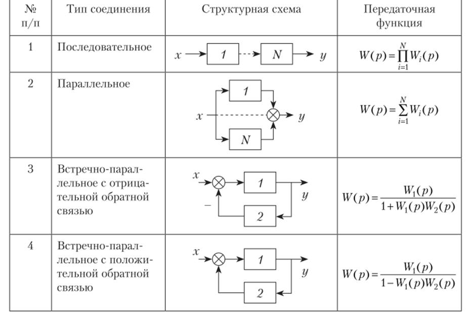 Передаточная функция решение задачи решения задач на математическую индукцию