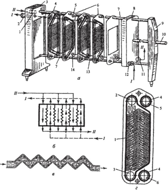 Пластинчатый теплообменник процессы и аппараты теплообменник подготовки газа