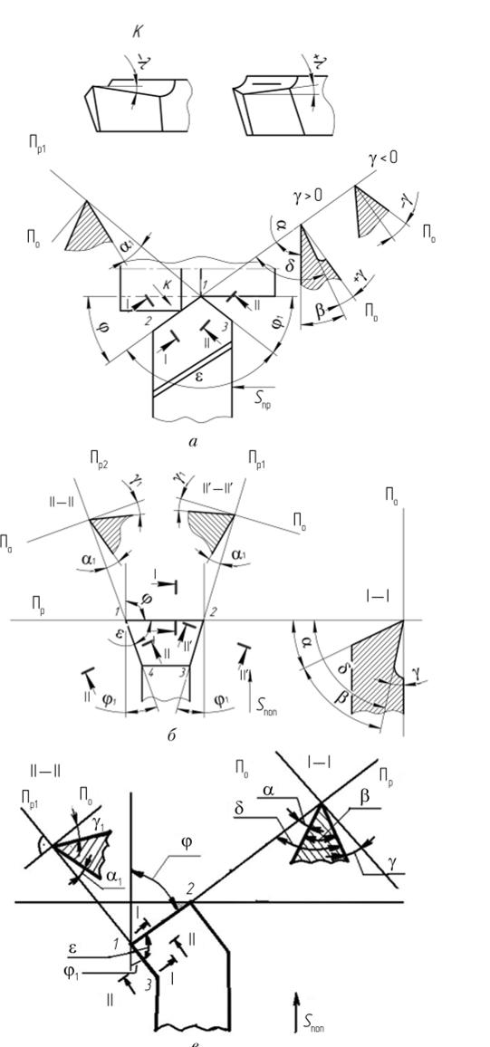 Геометрия режущей части инструмента это способ резания и виды режущих инструментов