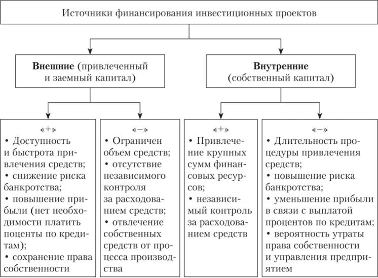 Займы 2020 года россия
