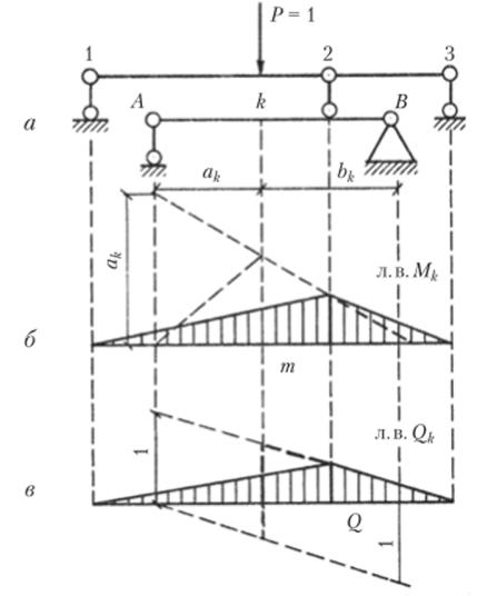 Линии влияния примеры решения задач решение задач компьютерное моделирование